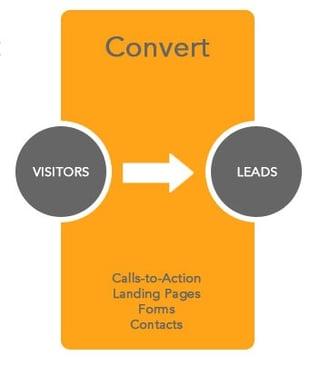 Convert inbound methodology